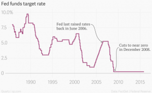 fed_funds_target_rate_fed_funds_target_rate_chartbuilder